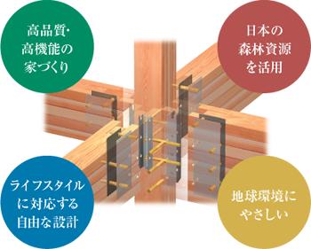 高品質・高機能の家づくり。日本の親臨資源を活用。ライフスタイルに対応する自由な設計。地球環境にやさしい