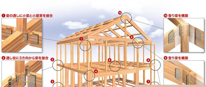 ①梁の通しに小梁と小屋束を接合②通し柱に3方向から梁を接合 ⑨上り梁を構築 ⑩上り梁を構築