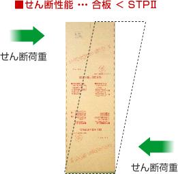 せん断性能・・・合板<STPII